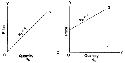 ISC Economics Question Paper 2012 Solved for Class 12 Q3