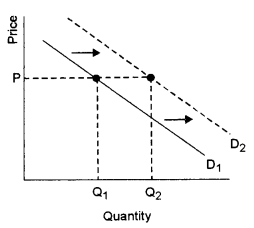 ISC Economics Question Paper 2010 Solved for Class 12 Q3.1