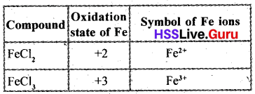 Kerala Syllabus 10th Standard Chemistry Solutions Chapter