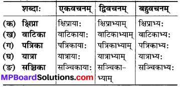 MP Board Class 6th Sanskrit Solutions Chapter 9 उज्जयिनीदर्शनम् 7