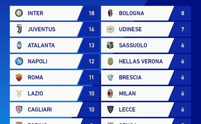La Classifica Della Serie A Tim Hellas Live