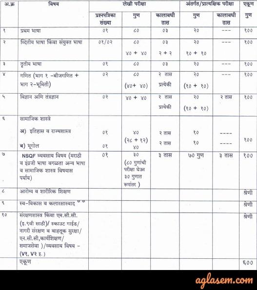 Maharashtra SSC Time Table 2020