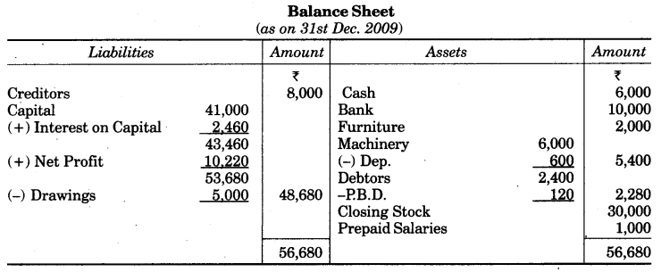 UP Board Solutions for Class 10 Commerce Chapter 2 Final Accounts with Simple Adjustments Q17.2