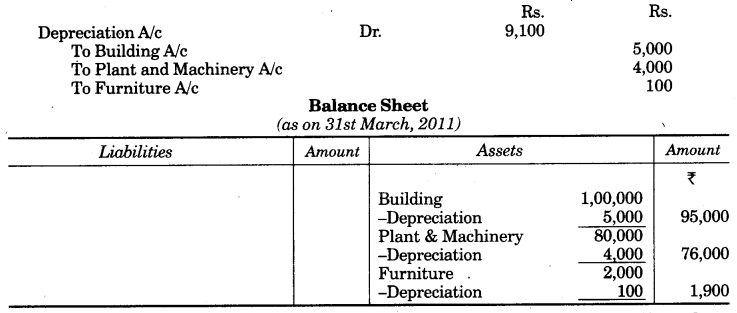 UP Board Solutions for Class 10 Commerce Chapter 2 Final Accounts with Simple Adjustments Q4.1