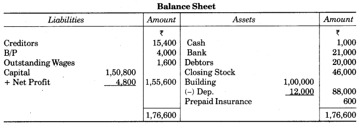 UP Board Solutions for Class 10 Commerce Chapter 2 Final Accounts with Simple Adjustments Q18.3