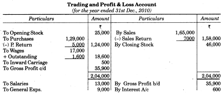 UP Board Solutions for Class 10 Commerce Chapter 2 Final Accounts with Simple Adjustments Q18.1