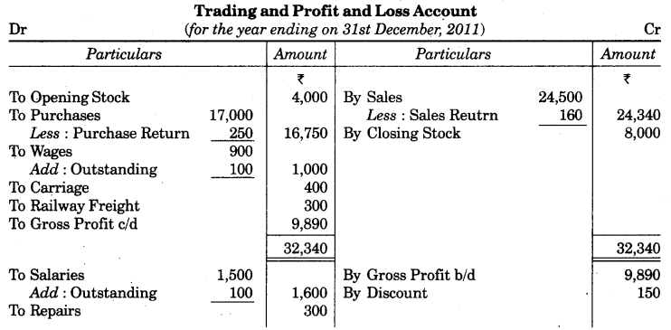 UP Board Solutions for Class 10 Commerce Chapter 2 Final Accounts with Simple Adjustments Q6.1