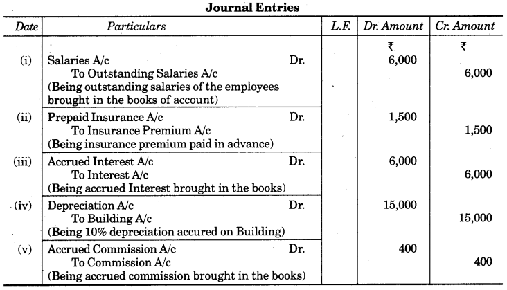 UP Board Solutions for Class 10 Commerce Chapter 2 Final Accounts with Simple Adjustments Q15
