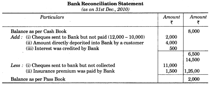 UP Board Solutions for Class 10 Commerce Chapter 3 Bank Reconciliation Statement LAQ 8