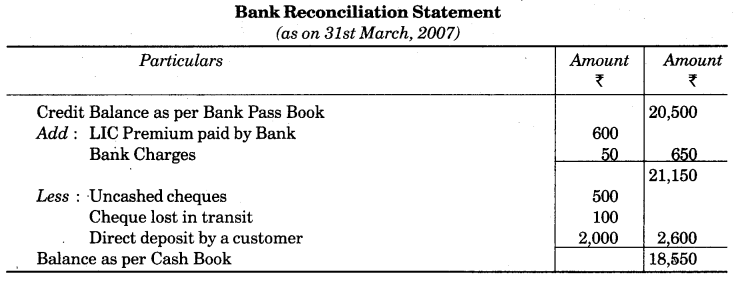 UP Board Solutions for Class 10 Commerce Chapter 3 Bank Reconciliation Statement LAQ 6
