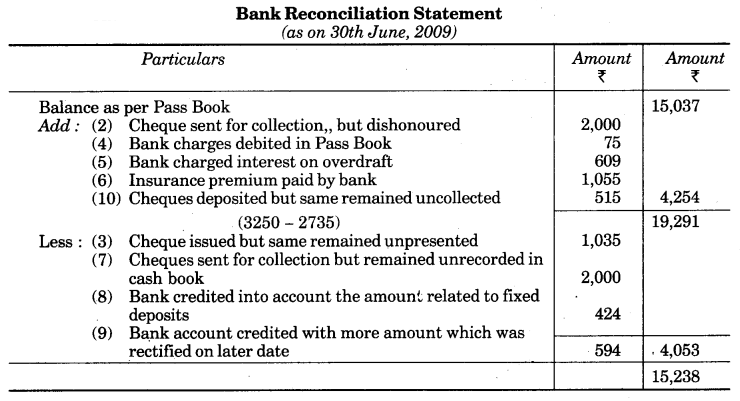 UP Board Solutions for Class 10 Commerce Chapter 3 Bank Reconciliation Statement LAQ 3