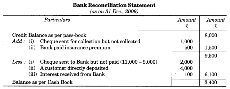 UP Board Solutions for Class 10 Commerce Chapter 3 Bank Reconciliation Statement LAQ 5
