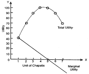UP Board Solutions for Class 10 Commerce Chapter 18 Utility, Marginal Utility, Total Utility Q1