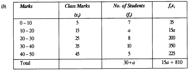 ICSE Maths Question Paper 2018 Solved for Class 10 36