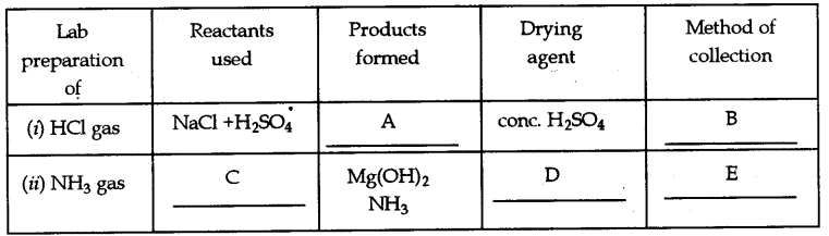 ICSE Chemistry Question Paper 2017 Solved for Class 10 - 7