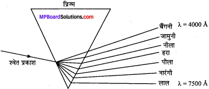 MP Board Class 11th Chemistry Solutions Chapter 2 परमाणु की संरचना 47