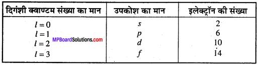 MP Board Class 11th Chemistry Solutions Chapter 2 परमाणु की संरचना 42