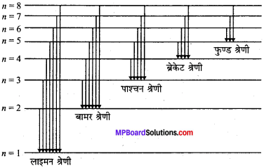 MP Board Class 11th Chemistry Solutions Chapter 2 परमाणु की संरचना 48
