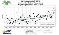 Bering SSTs
