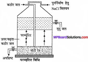 MP Board Class 11th Chemistry Solutions Chapter 9 हाइड्रोजन - 52