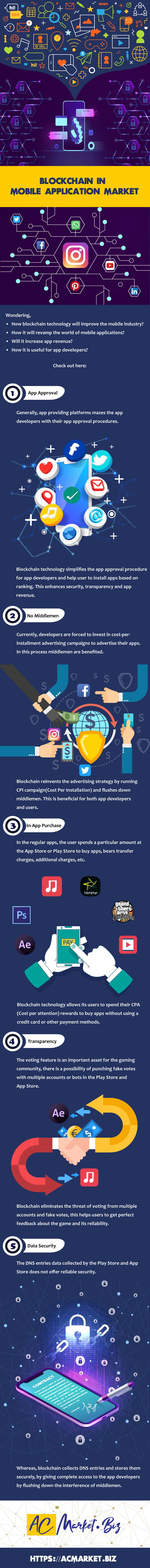 Blockchain In Mobile Application Market - maomaochia