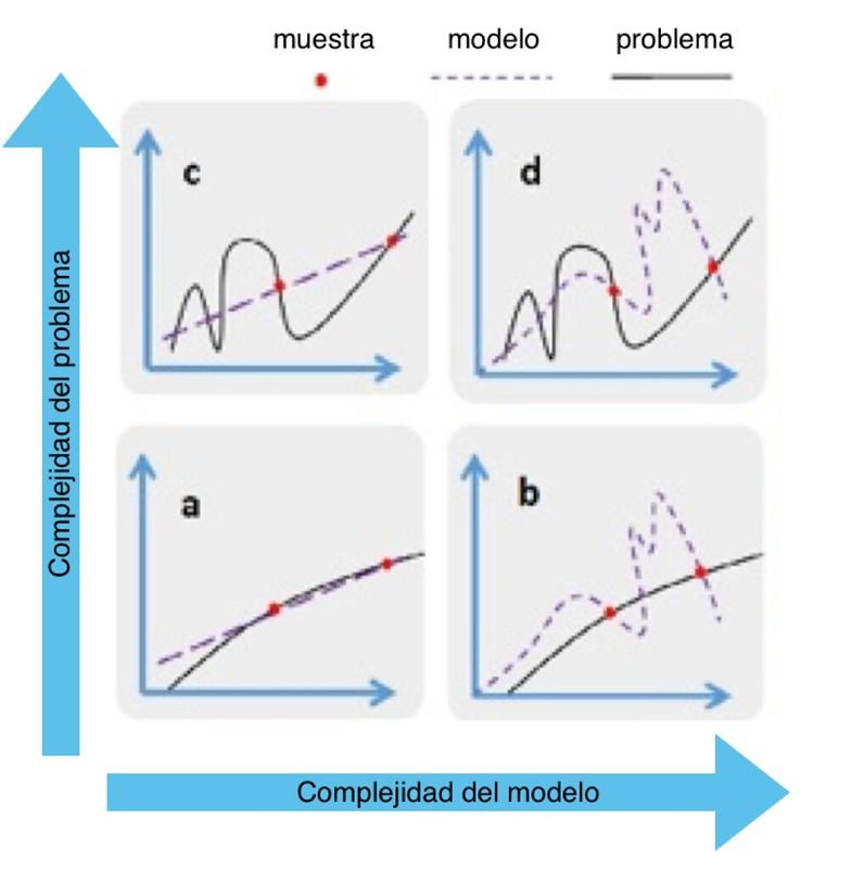 Modelo ML no funciona 1