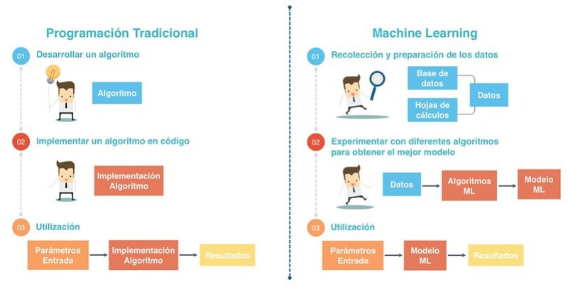ML vs programación 1