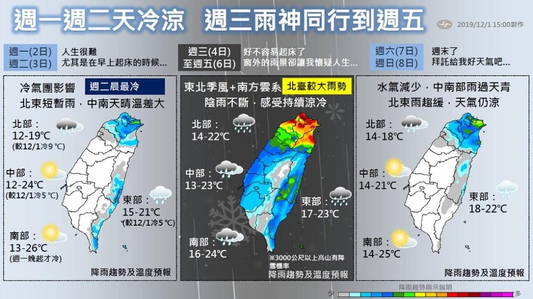 冷氣團,各地氣溫,氣象局,大陸冷氣團,入冬,