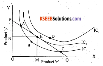 2nd PUC Economics Question Bank Chapter 2 Theory of Consumer Behaviour - 13