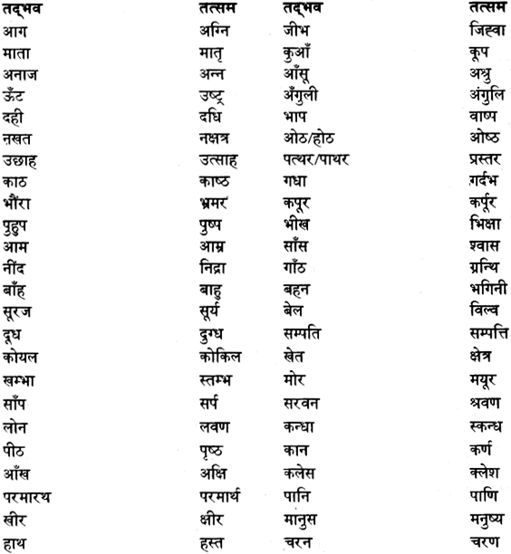 Pure and Modified Words(तत्सम-तद्भव शब्द) 8