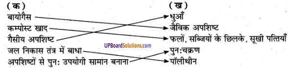UP Board Solutions for Class 6 Environment Chapter 3 अपशिष्ट एवं उसका निस्तारण 1