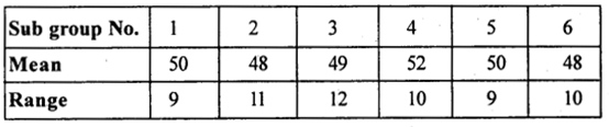 2nd PUC Statistics previous year Question paper March 2015 - 25