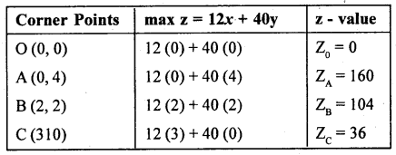 2nd PUC Statistics previous year Question paper March 2015 - 28