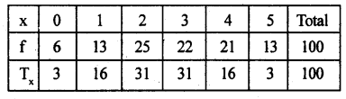 2nd PUC Statistics previous year Question paper March 2015 - 46