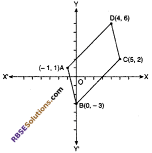 RBSE Solutions for Class 10 Maths Chapter 9 Co-ordinate Geometry Miscellaneous Exercise 4