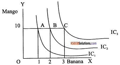 2nd PUC Economics Model Question Paper 3 with Answers