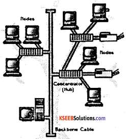 2nd PUC Computer Science Model Question Paper 3 with