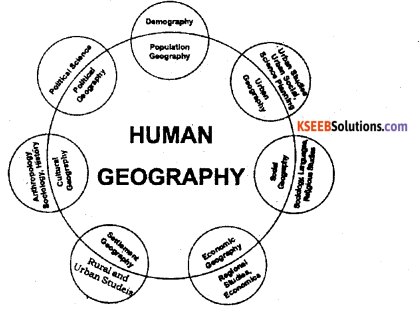 2nd PUC Geography Previous Year Question Paper March 2015