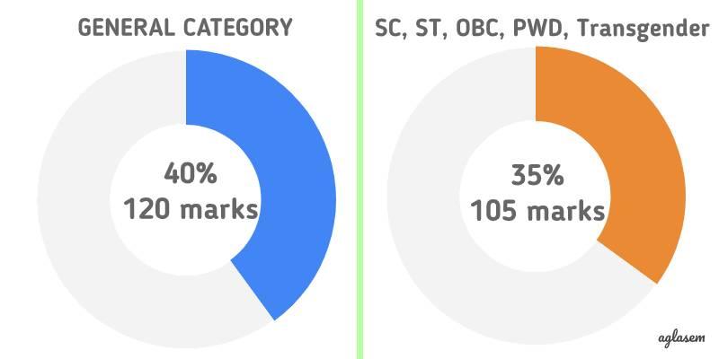 UGC NET Qualifying Marks