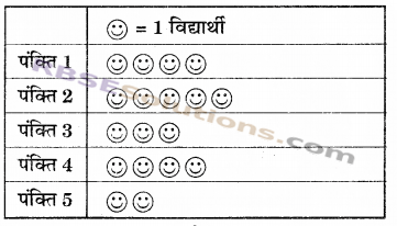 RBSE Solutions for Class 6 Maths Chapter 15 आँकड़ों का प्रबन्धन In Text Exercise 10