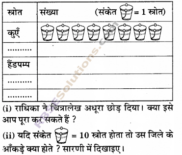 RBSE Solutions for Class 6 Maths Chapter 15 आँकड़ों का प्रबन्धन In Text Exercise 17