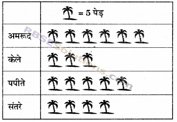 RBSE Solutions for Class 6 Maths Chapter 15 आँकड़ों का प्रबन्धन In Text Exercise 12