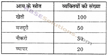 RBSE Solutions for Class 6 Maths Chapter 15 आँकड़ों का प्रबन्धन In Text Exercise 1