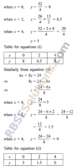 RBSE Solutions for Class 9 Maths Chapter 4 Linear Equations in Two Variables Ex 4.1 15