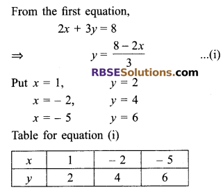 RBSE Solutions for Class 9 Maths Chapter 4 Linear Equations in Two Variables Ex 4.1 16