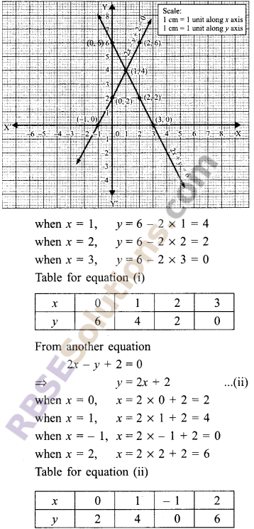 RBSE Solutions for Class 9 Maths Chapter 4 Linear Equations in Two Variables Ex 4.1 2