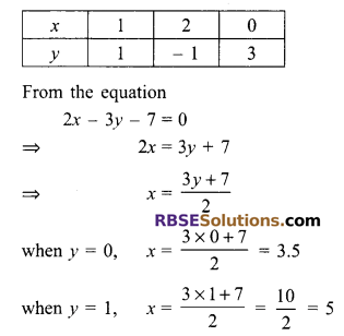 RBSE Solutions for Class 9 Maths Chapter 4 Linear Equations in Two Variables Miscellaneous Exercise 17