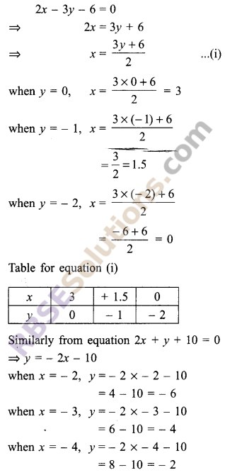 RBSE Solutions for Class 9 Maths Chapter 4 Linear Equations in Two Variables Miscellaneous Exercise 14