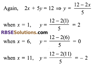 RBSE Solutions for Class 9 Maths Chapter 4 Linear Equations in Two Variables Miscellaneous Exercise 11