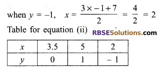 RBSE Solutions for Class 9 Maths Chapter 4 Linear Equations in Two Variables Miscellaneous Exercise 18
